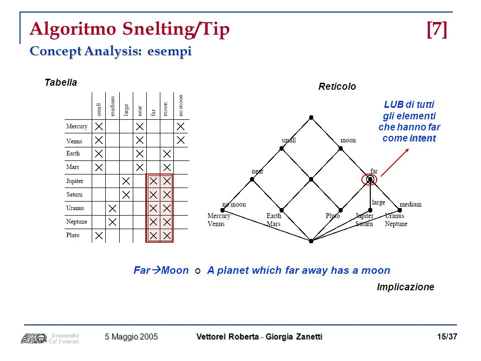 Algoritmo Snelting/Tip [7]